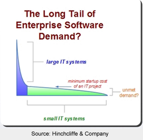 Image - Long Tail of SoftwareDemand (source: Hinchcliffe & Company)
